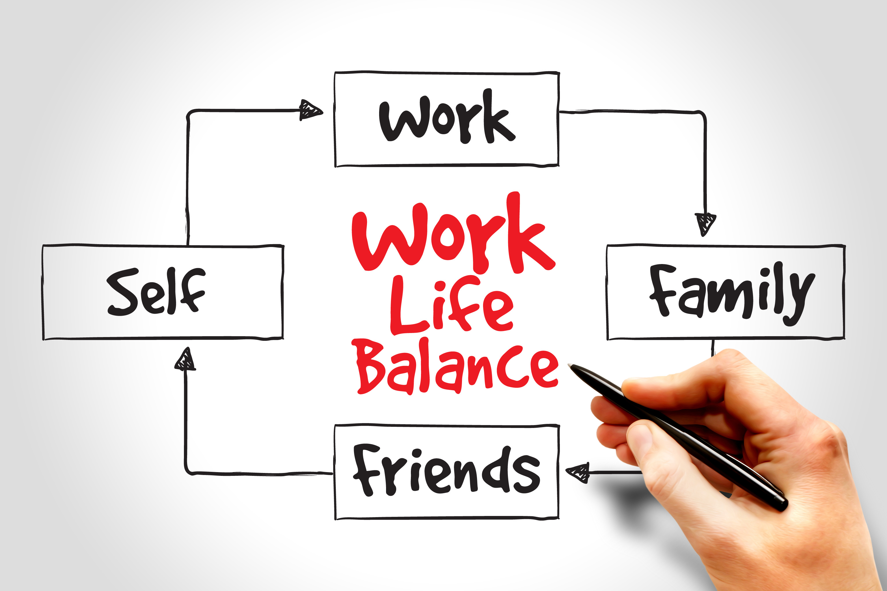 What is work life balance? - stress resolution